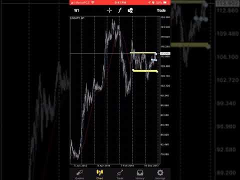 How Do I Know When To Buy Or Sell? How Do I Know When To Get Into A Trade?