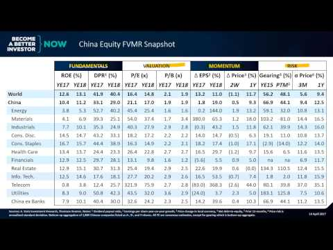 Relative to Global Market, China Still Expensive | China Equity FMVR Snapshot