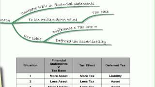 acca f7 lecture 19 tax ias 12 recap
