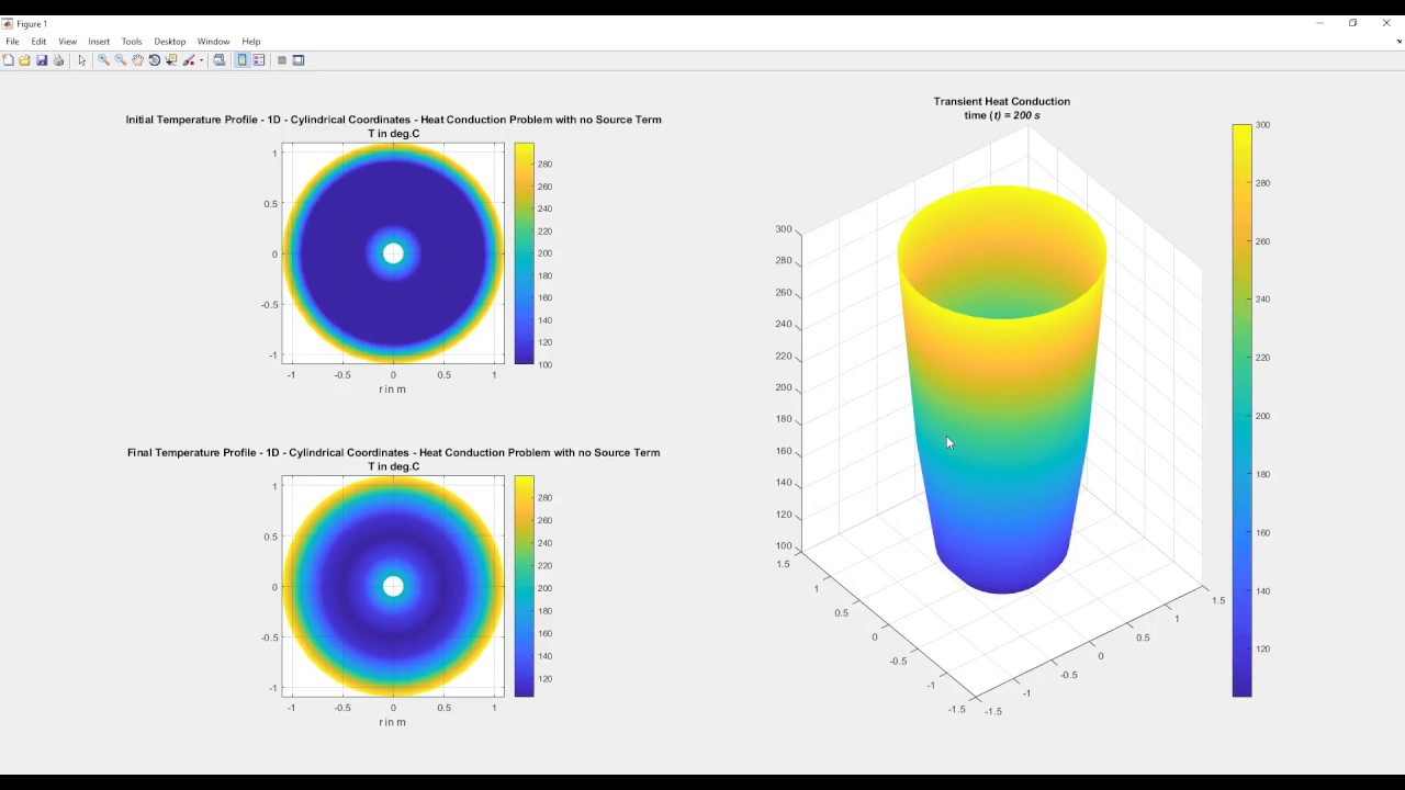 1D Transient Heat Conduction Problem in Cylindrical Coordinates Using FTCS  Finite Difference Method