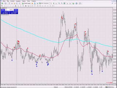 Best Forex scalping strategy.....S A F PipFinite Pro