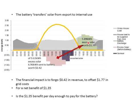 Solar + Battery: economics in Australia