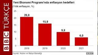 Yeni ekonomi programı: Sokak röportajları - Ankaralılar ne düşünüyor?