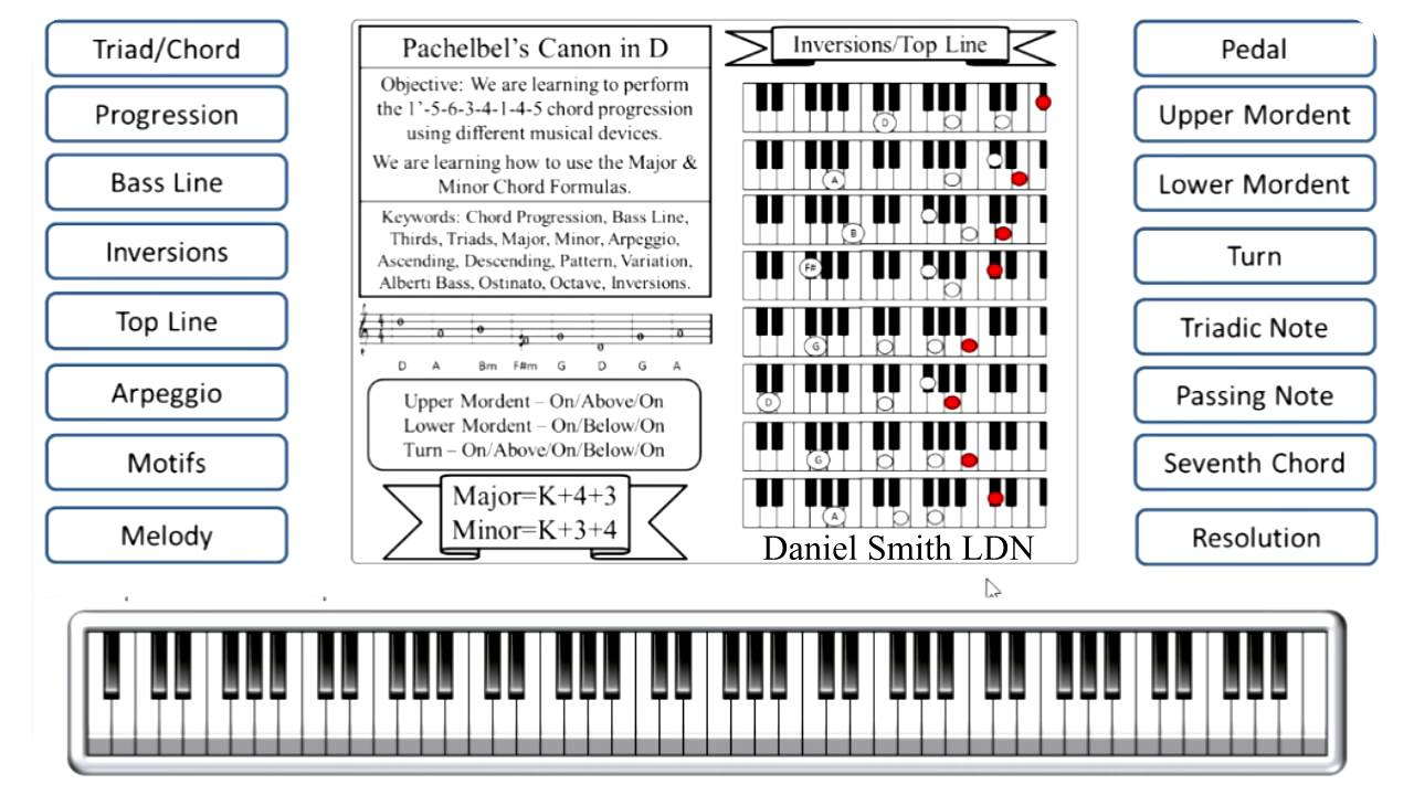Composing a melody on the piano tutorial using the pachelbels composing a melody on the piano tutorial using the pachelbels canon progression hexwebz Gallery