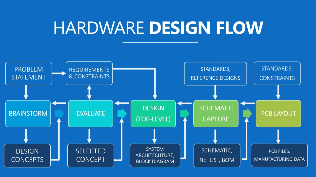 Hardware Design Flow -- Learn this before getting into PCB DESIGN ...