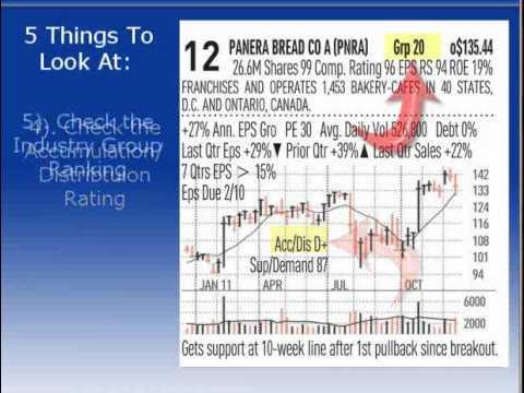IBD 50 Charts - A Profitable Tool for Your Portfolio