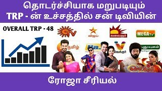 Again Roja Beat All Serials | TRP Of This Week Tamil Serials | Roja Today Episode | TRP Of This Week