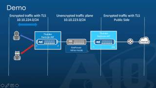 Solución combinada SSL Insight, Cisco FirePOWER y Cisco ASA (Cisco Live Cancun 2015)