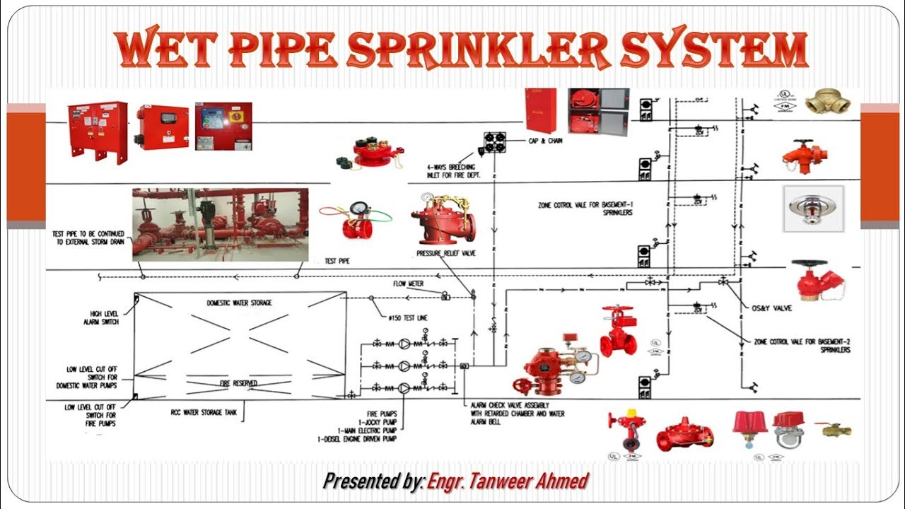 Main Components Of Fire Fighting Pump Room Part 1 In Urdu Hindi Youtube