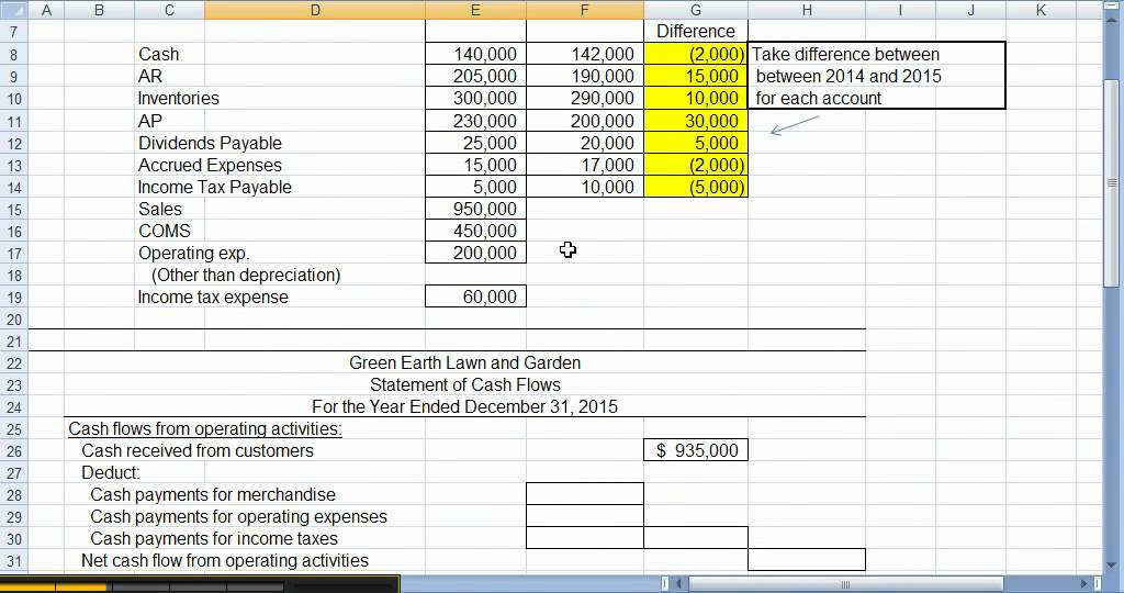 Chapter 16 - Direct Method Statement of Cash Flows - Video 1 - YouTube - method statement format