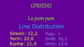 [Line Distribution] GFRIEND - La pam pam (feat. my review)