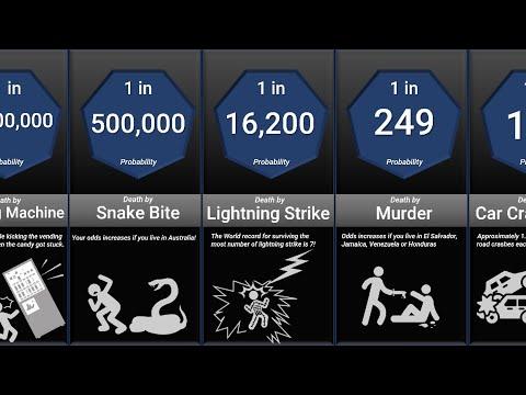 Probability Comparison: Death