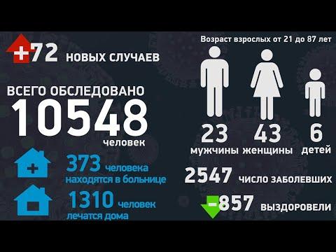 Статистика по коронавирусу в Тамбовской области на 25.05.2020