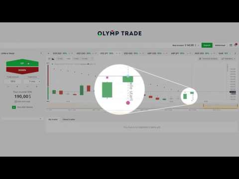 Win win strategy for RSI with subtitles Olymp Trade