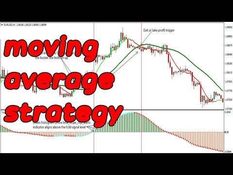 exponential-moving-average|forex-trading-strategies|ema-crossover-strategy