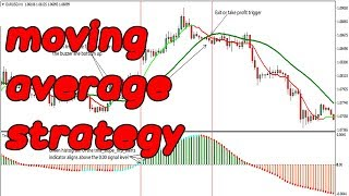 Exponential moving average|forex trading strategies|ema crossover strategy