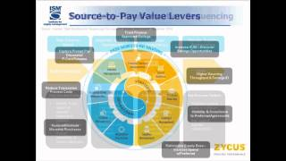 Sailing Downstream: Why Source-to-Settle Defines Procurement Transformation in 2015