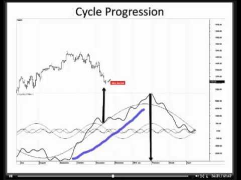 CMT Presentation Cycles