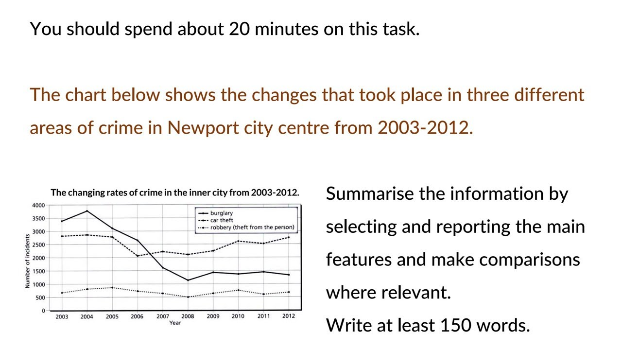 IELTS Writing Task 14 Academic - Line Graph - Sample Answer