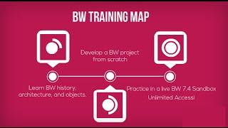SAP BW Training E-Learning