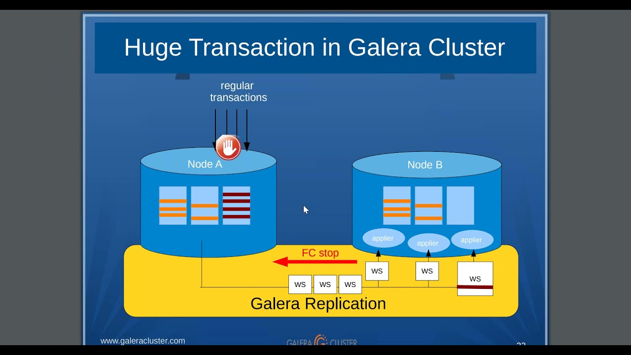 Galera Cluster for MySQL   The world's most advanced open source ...