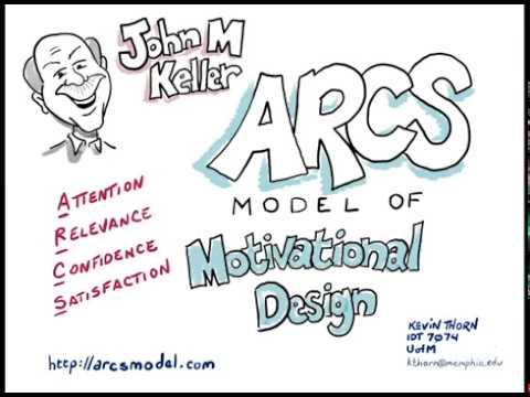 John M Keller S Arcs Motivational Design Model Explained Youtube