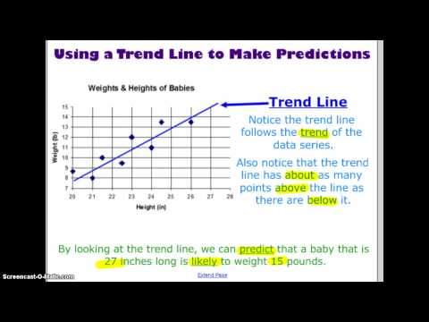 Trend Line & Making Predictions
