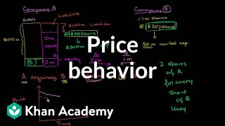Price behavior after announced acquisition   Finance & Capital Markets   Khan Academy