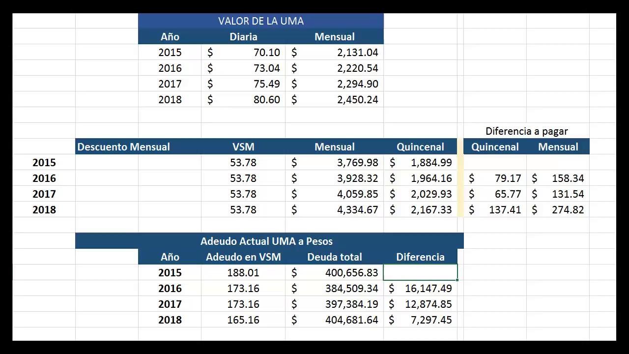 Cuanto Incrementa Un Crédito Infonavit 2018 En Vsm Con
