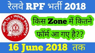 Railway RPF 2018 Zone Wise Total FORM Fill UP/RRB RPF Constable Zone Wise Total Form Submitted