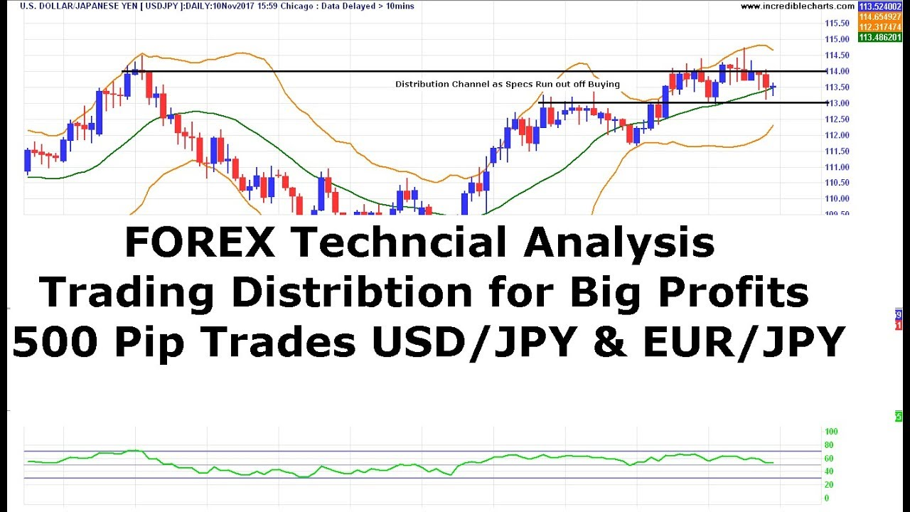 Forex usd jpy technical analysis