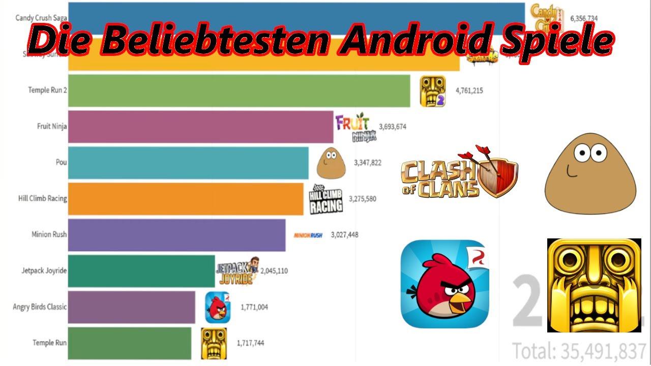 Die Beliebtesten Online Spiele