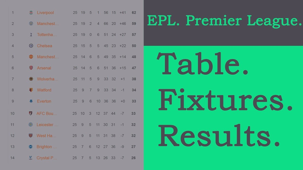Football. EPL. Matchweek 26. Premier League. Table ...