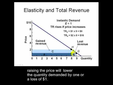 how to make ad revenue