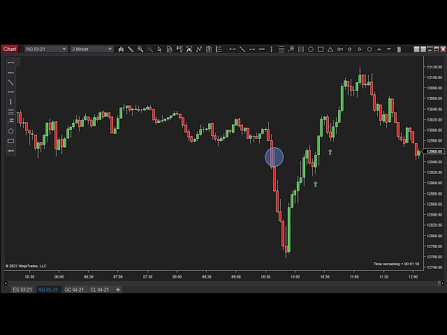 022321 -- Daily Market Review ES GC CL NQ - Live Futures Trading Call Room