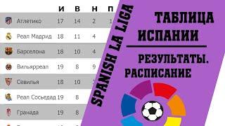 Футбол чемпионат Испании Итоги 19 тура Результаты таблица расписание