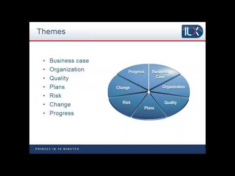 PRINCE2 explained in 30 minutes