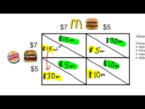 an analysis of microeconomic theory in price output behavior in oligopoly Chapter 15 oligopoly and strategic behavior mutual interdependence occurs when the price or output of choices made by any one firm affects the profits of.
