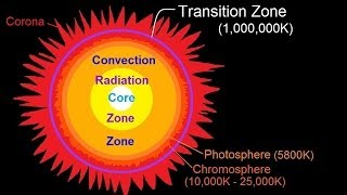 Astronomy - The Sun (13 of 16) Transition Zone