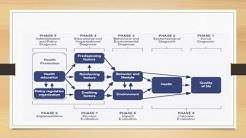 Health Promotion Model for Planning and Evaluating Community Health Interventions