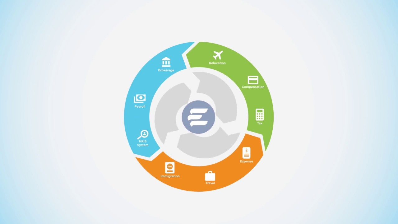Global Mobility Management Solutions | Equus Software
