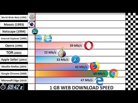 Speed Comparison 4: Past vs Present
