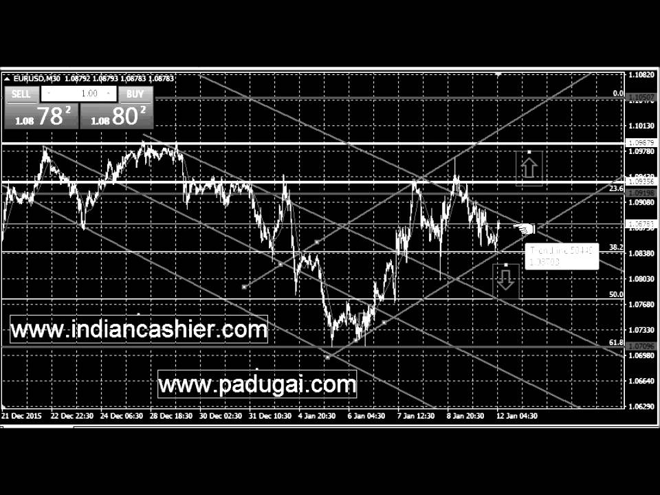 Chapter Forex Trading EUR/USD Spread Bet Example - My Trading Skills