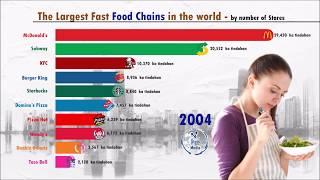 Fast Food Companies Comparison