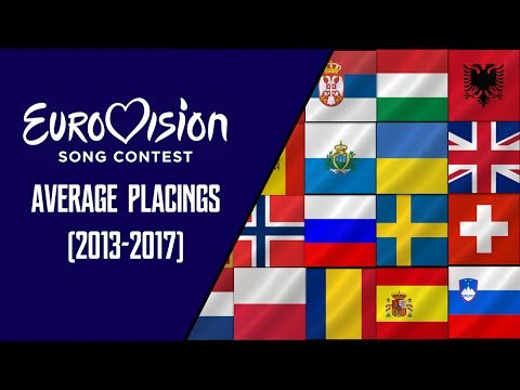 Eurovision Song Contest - Average Placings (2013-2017)