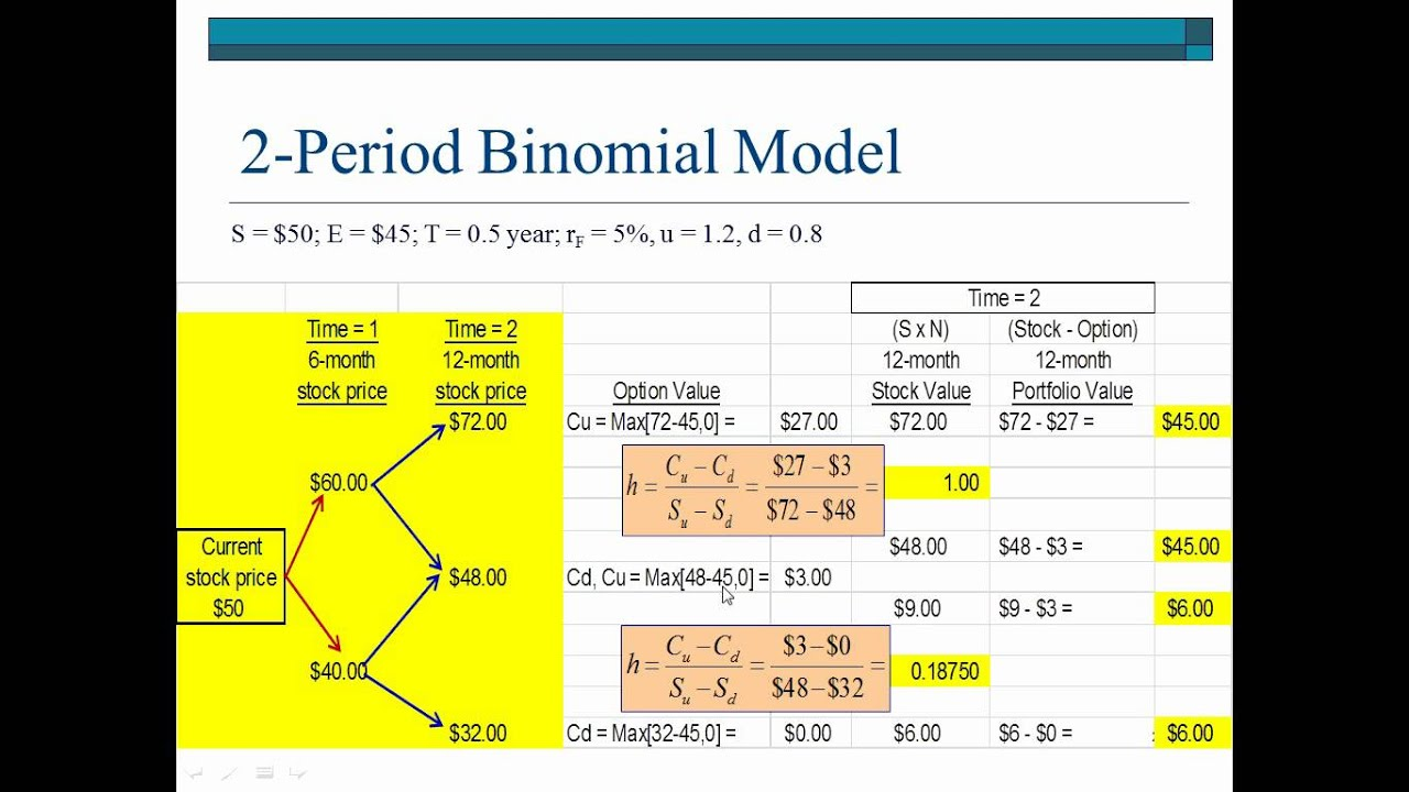 Binomial Option Pricing Model Definition