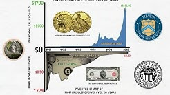 Purchasing Power Of Gold