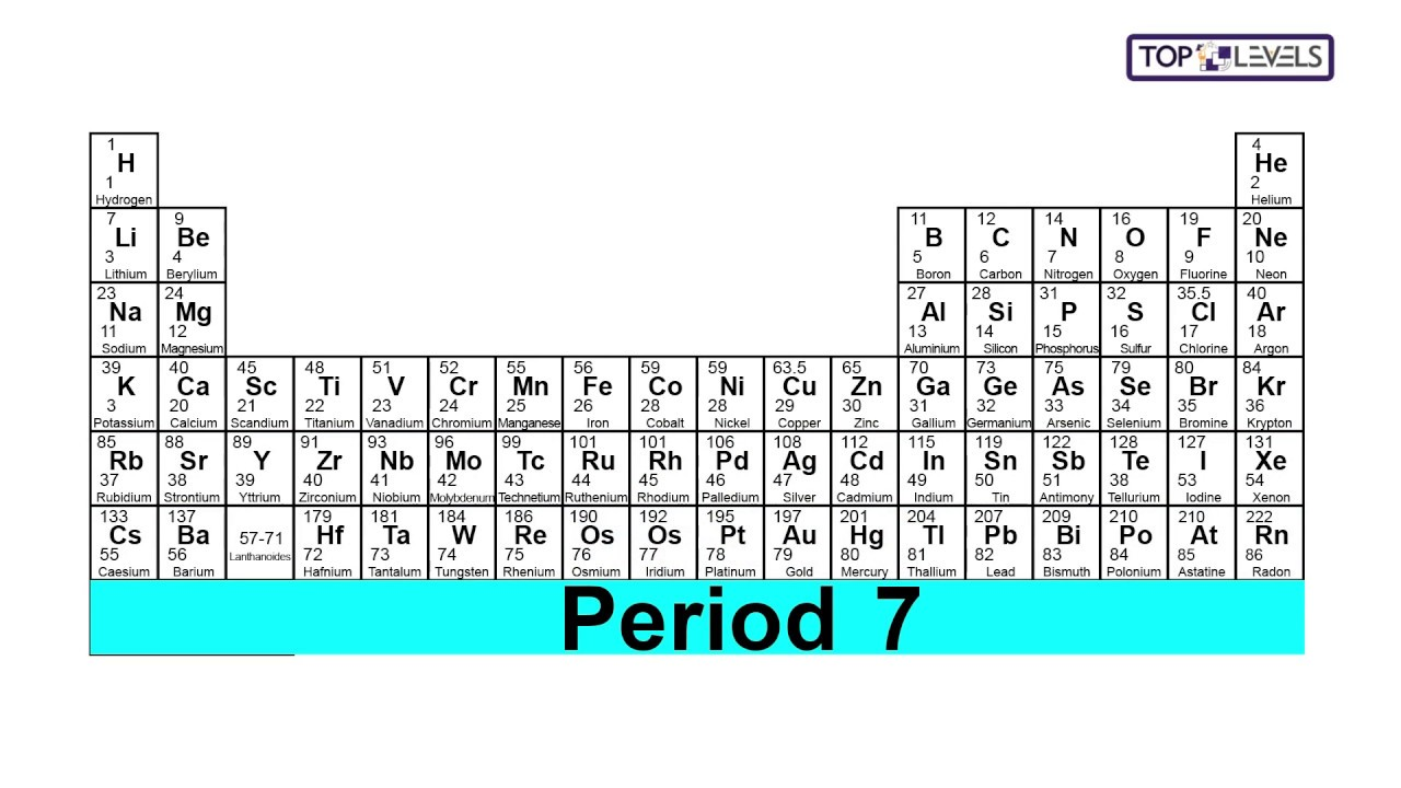 Periods in the periodic table 9 1 gcse chemistry youtube periods in the periodic table 9 1 gcse chemistry gamestrikefo Choice Image
