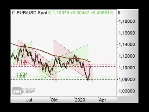 S&P500 dürfte weiter fallen - Chart Flash 02.03.2020