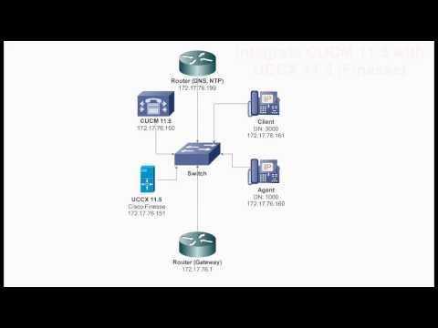 Base Configuration UCCX 11.5 (Cisco Finesse Agent) + CUCM 11.5